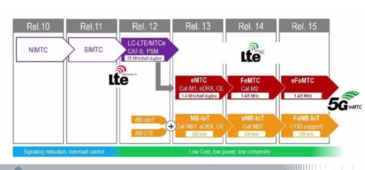 Überblick über die LTE-Entwicklung (Rel. 10 – Rel. 15)