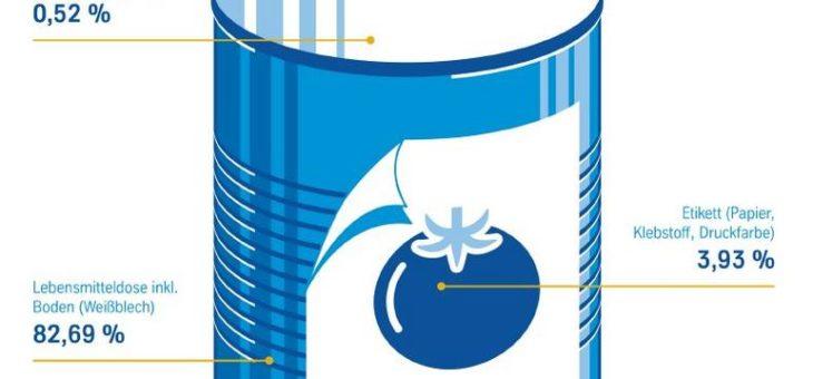 Untersuchung bescheinigt: Weißblechverpackungen verfügen über hervorragende Recyclingfähigkeit