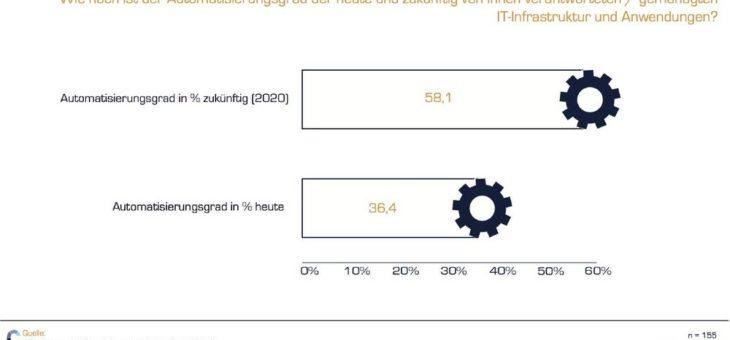 Mangelnde IT-Automatisierung: Unternehmen verlieren 6 Milliarden Euro bis 2020