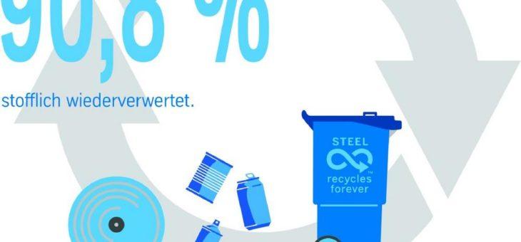 Materialkreislauf für Verpackungsstahl funktioniert
