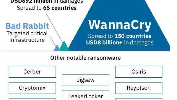 Neuer IBM X-Force Sicherheitsreport: Anzahl gestohlener Datensätze in 2017 gesunken – Cyberkriminelle fokussieren sich auf Ransomware