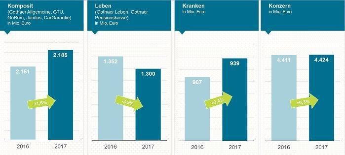 Geschäftsjahr 2017: Gothaer stärkt Substanz und treibt Umbau des Konzerns voran