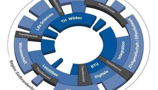 """Gemeinsames Transferprojekt """"Innovation Hub 13"""" geht an den Start: Kick-off zur Plattform für passgenaue Kooperationen zwischen Wirtschaft und Hochschulen"""
