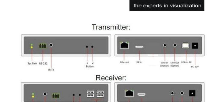 4K2k Display Port KVM-Extender – itworx-pro GmbH aus Hamburg ergänzt KVM-Extender Portfolio mit dem LionDATA IP 4K2K Display Port/HDMI KVM-Xtender PRO