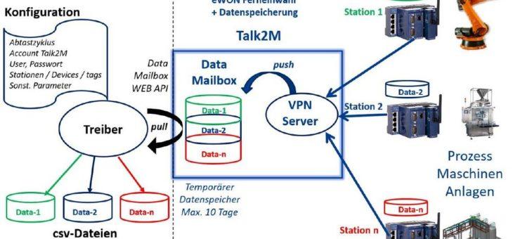 Datenerfassung mit eWON – ganz einfach