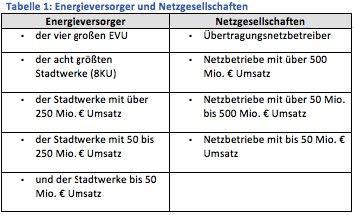 Energieversorger-Deal E.ON/RWE mit unterschiedlichen Auswirkungen in 2018