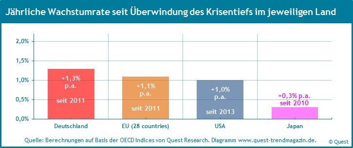 Die Wachstumsraten der Industrieproduktion für 82% der Exportländer des Maschinenbaus