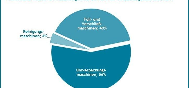 Leicht sinkende Marktanteile von Verpackungsmaschinen aus Deutschland in der EU 2017 – neuer Quest Branchenreport