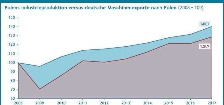 Die Rangfolge der zehn attraktivsten EU Länder für Maschinenexporte aus Deutschland