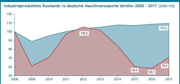 Gehen Exportquoten deutscher Maschinen synchron mit der Industrieproduktion von Exportländern?