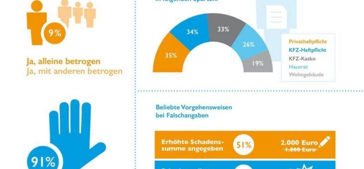 """Verbraucherumfrage der Creditreform Boniversum GmbH:  """"Versicherungen – Schadensfälle und Falschangaben"""""""