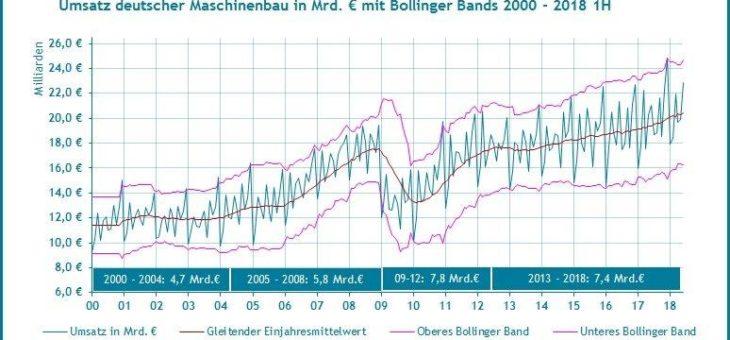 Schwankungsbreite von Produktion und Umsatz des Maschinenbaus seit 2012 deutlich vergrößert
