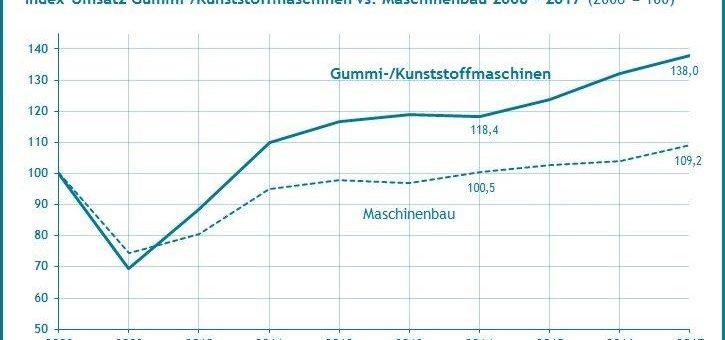 Die Branche Gummi- und Kunststoffmaschinen wächst um rund 10% stärker als der Maschinenbau – Quest Branchenreport