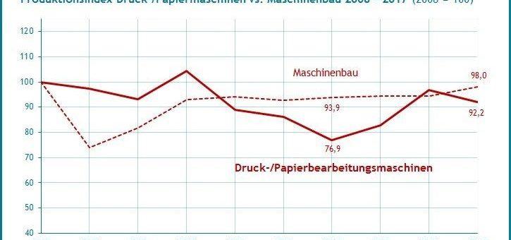 Die Branche der Druck- und Papiermaschinen wächst um 11% stärker als der Maschinenbau – Quest Branchenreport