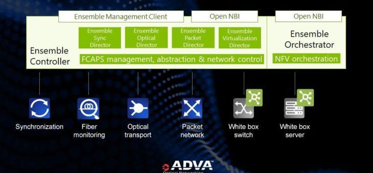 Integration von Netzmanagement und SDN-Steuerung ebnet den Weg zu virtualisierten Netzen und Automatisierung