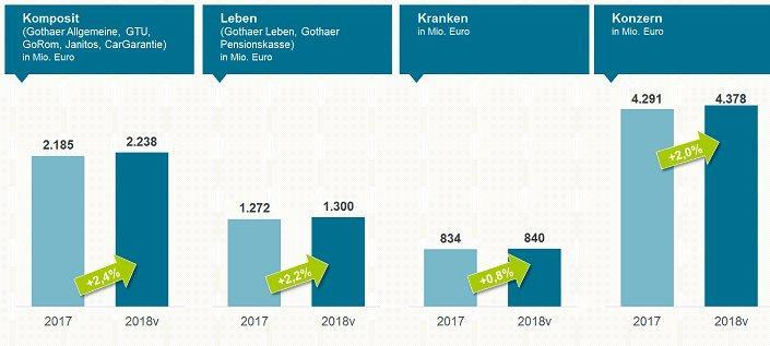 Geschäftsjahr 2018:  Gothaer steigert Beitragseinnahmen und stärkt Substanz