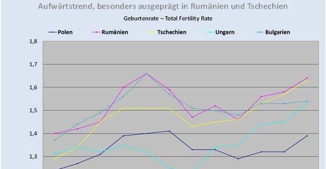 Ostmitteleuropa: Familienpolitik statt Willkommenspolitik für Immigranten