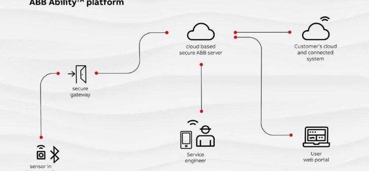 ABB revolutioniert den Kabelschutz mit intelligenten Geräten