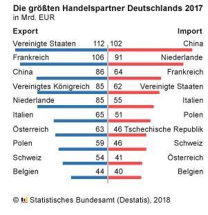 Schaffung eines deutsch-französischen Wirtschaftsraums