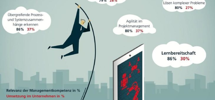 Studie der Fraunhofer Academy zeigt: Deutsche Unternehmen haben großen Nachholbedarf bei Digitalkompetenzen