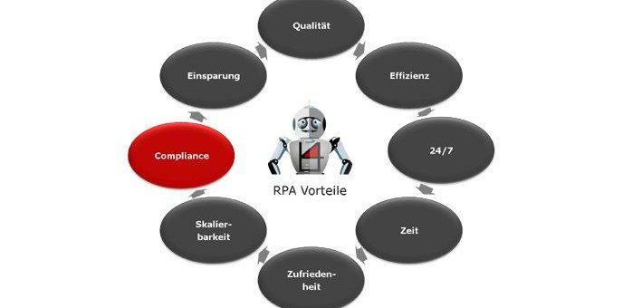 Sicherheit und Compliance mit RPA