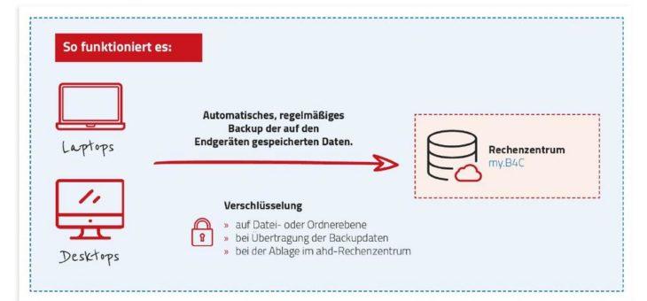 Automatisierte Datensicherheit: ahd bietet neue Backup-Lösung aus der Cloud