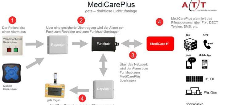 MediCarePlus: Die Lösung für Spitäler, Kliniken und Altersheime