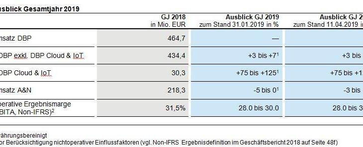 Software AG: Konzernumsatz und -gewinn im ersten Quartal entsprechen Markterwartung, Ausblick 2019 für den Geschäftsbereich Adabas & Natural angehoben