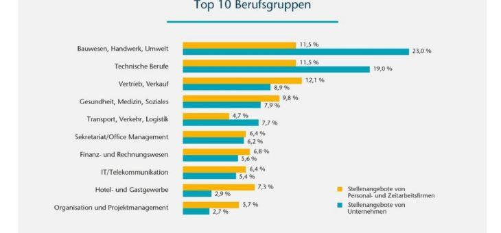BAP Job-Navigator 04/2019: »Top-Branchen«