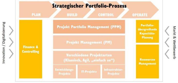 Warum strategisches Projektportfoliomanagement ein effizienter Wettbewerbsvorteil ist