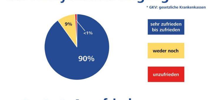 GKV-Versichertenbefragung: Beste Versorgungsqualität für schwerhörige Menschen