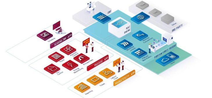Digitale Fabrik: Wie die Öffnung von geschlossenen IT-Systemen zu flexiblen Ökosystemen gelingt