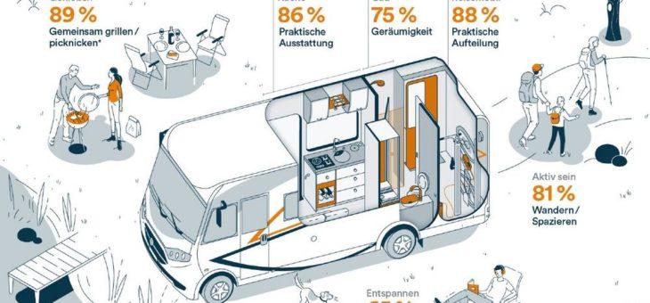 Urlaub mit dem Reisemobil – Was wollen die Deutschen?