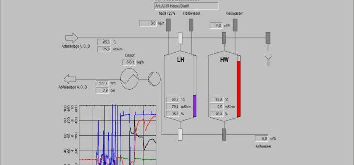 Wegbereiter für KI: Steinhaus Informationssysteme managed Prozessdaten