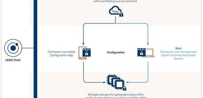 Offenheit, digitale Sicherheit und Energieeffizienz – Neue Vorteile der LEGIC Sicherheitsplattform