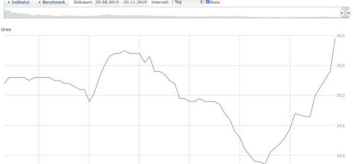 Was verrät uns der stark gestiegene Uranpreis?