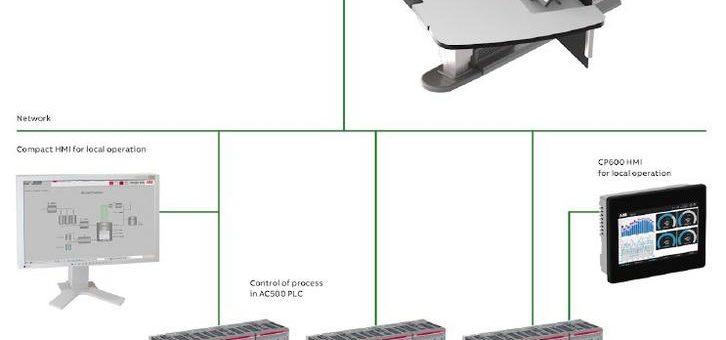 Integration der SPS AC500 in das ABB Ability™ System 800xA