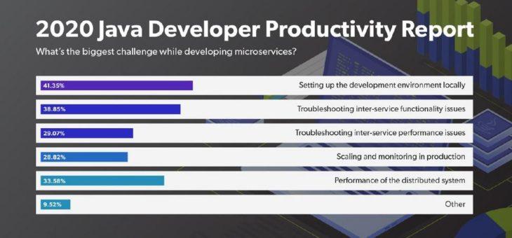 Perforce-Befragung unter Java-Entwicklern: Mehr als 62 Prozent beklagen Leistungsprobleme bei Microservices