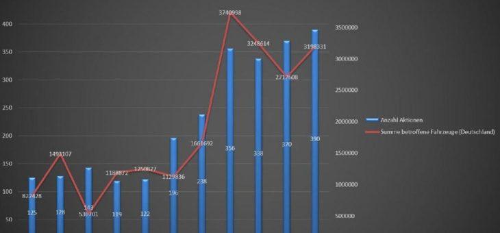 Kfz-Rückrufe: Auch 2019 war wieder ein Rekordjahr