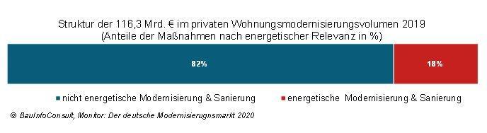 Studie: private Modernisierer investieren zwar Milliarden – doch Wärmewende geht anders