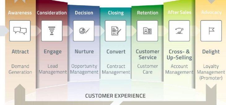 Strategische Partnerschaft: CURSOR erweitert sein Lösungsangebot um Marketing Automation mit Evalanche