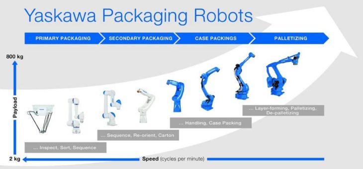 Leistungsstarke und kompakte Steuerung für Antriebe, Roboter und die komplette Prozesskette