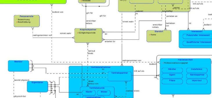Oracle Data Modeler: Erweiterung um Mehrsprachigkeit erhöht den Nutzen von Informationsmodellen
