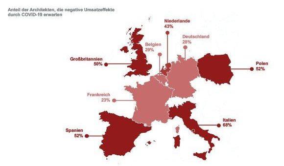 Corona: europäischer Architektenmarkt im Sinkflug, deutsche Planer dennoch weniger nervös