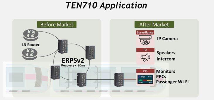 IP54-zertifizierte 10-Port Layer 2 Managed/Unmanaged Ethernet-Schalter – TEN710MW/UW