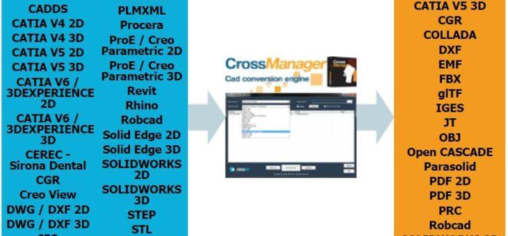 Neue Version 2020.2 der Datakit CAD-Datei-Konverter verfügbar