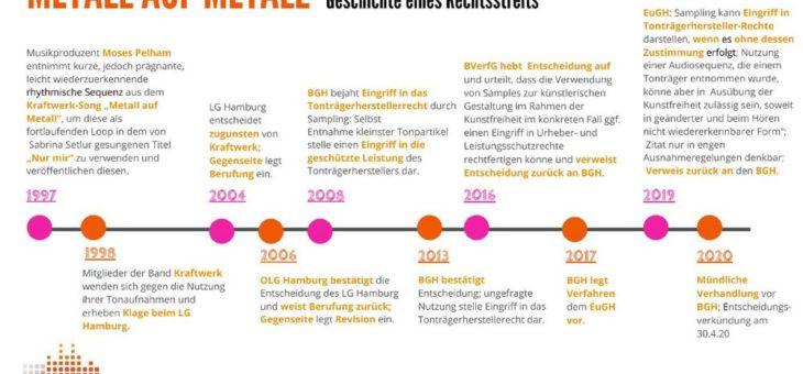 BGH sorgt für Stärkung der Rechte der Tonträgerhersteller auch mit Blick auf Umsetzung der Urheberrechtsrichtlinie