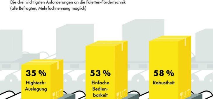 Umfrage: Produktionsunternehmen in Deutschland mit Nachholbedarf bei automatisierten Materialflusssystemen