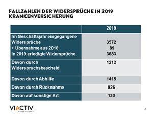 VIACTIV: weniger Widersprüche in 2019