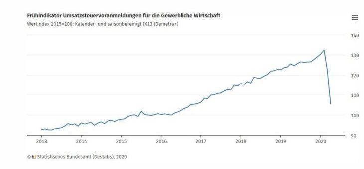 Umsatzentwicklung im April 2020: -13,8 % zum Vormonat